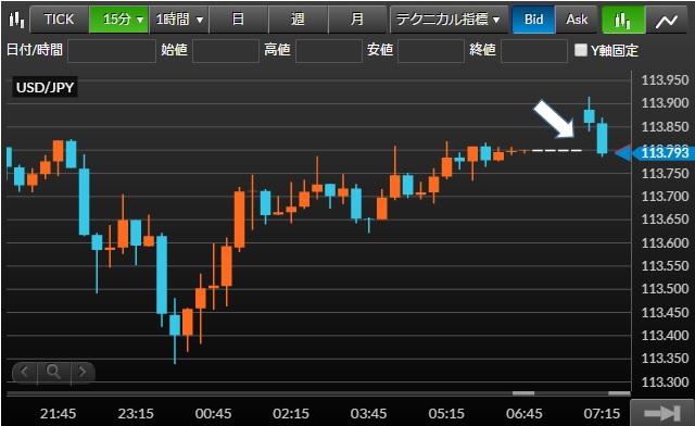 米ドル/円チャート15分足(2016年3月14日(月))
