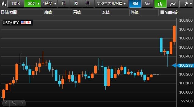 米ドル/円チャート15分足(2016年3月22日(月))