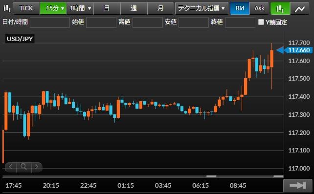 マネーパートナーズ「FXnano」のチャート画面(画像)