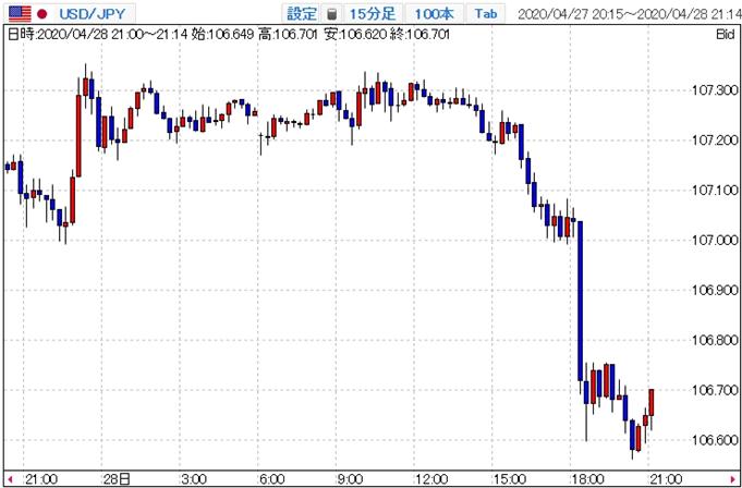 米ドル/円チャート(ヨーロッパ時間に急落する様子)
