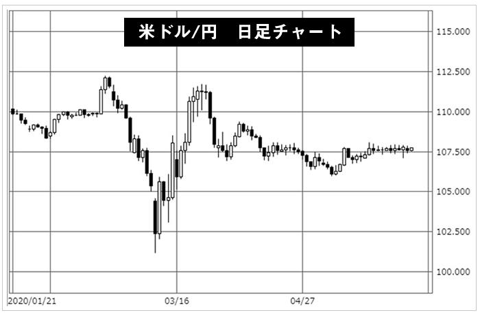 指値注文の実例チャート図(米ドル/円日足)