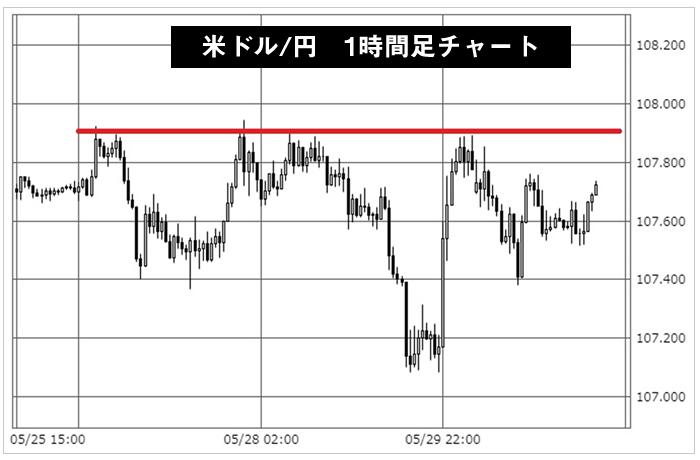 指値注文の実例チャート図(米ドル/円1時間足)