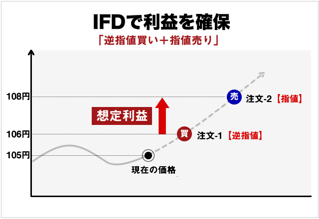 IFD注文の利益確定方法図