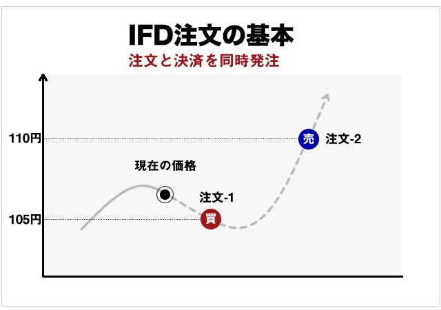 ifd注文の基本図
