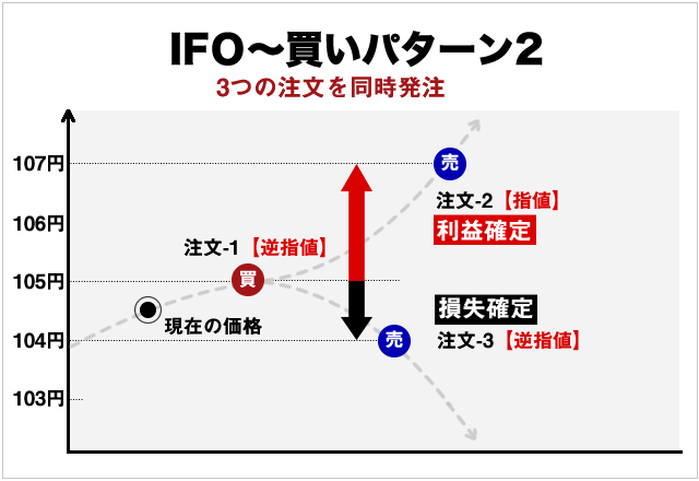 IFO注文の買い方と決済方法イメージ(逆指値編)