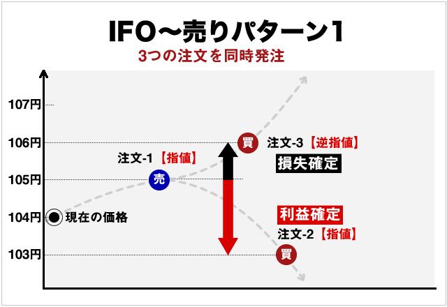 IFO注文の売り方と決済方法イメージ(指値編)