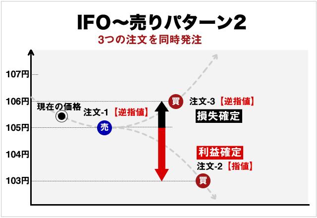 IFO注文の売り方と決済方法イメージ(逆指値編)
