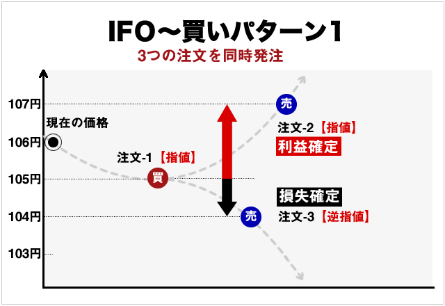 IFO注文の買い方と決済方法イメージ(指値編)