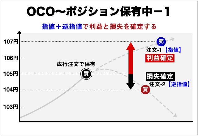 OCO注文の利益確定と損切り注文の概念図
