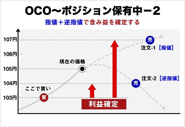 OCO注文の一定の利益を確保する注文の概念図