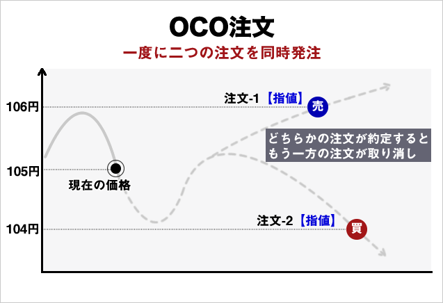 OCO注文の概念図(基本編)