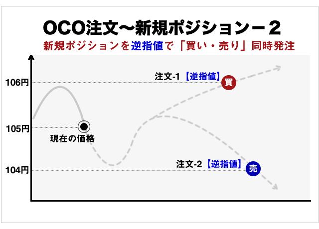 OCO注文の逆指値注文の概念図