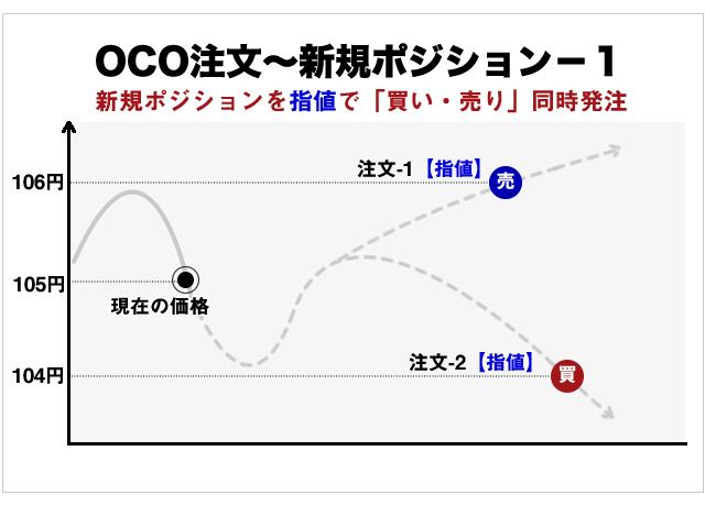 OCO注文の指値注文の概念図