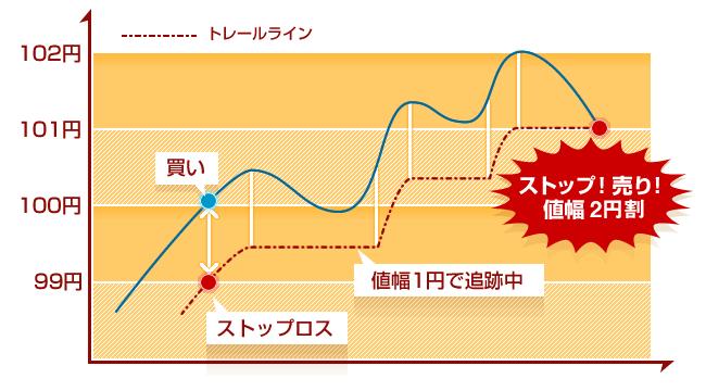 トレール注文での決済注文図(買いポジション編)