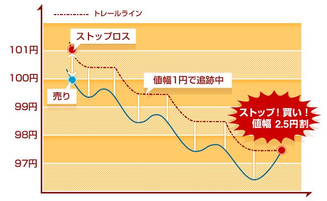 トレール注文での決済注文図(売りポジション編)
