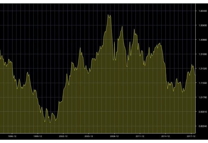 ユーロ/米ドル長期チャート
