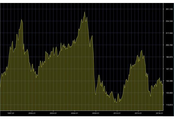 ポンド/円長期チャート