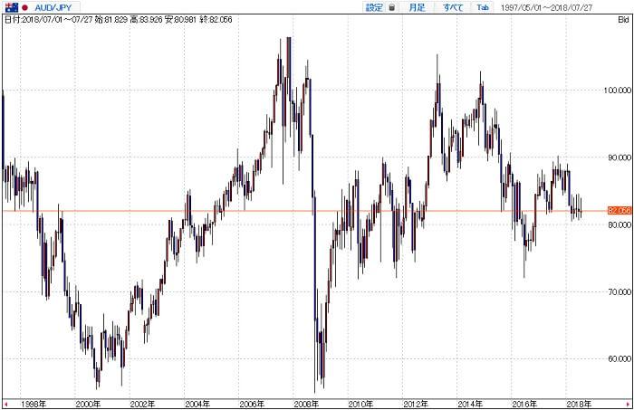 豪ドル/円長期チャート