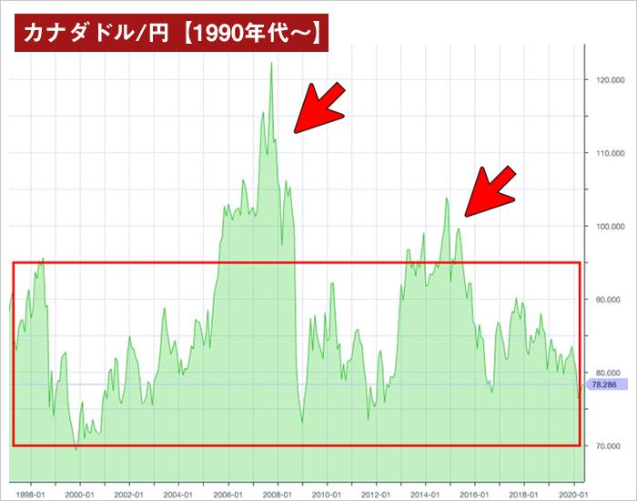 カナダドル/円長期チャート(1990年代~)
