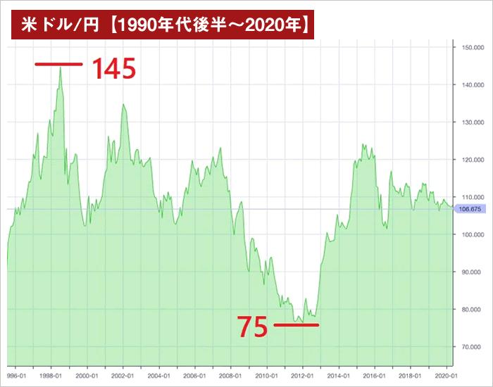 米ドル/円長期チャート(1990年代~2020年)