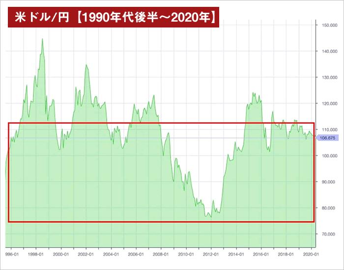 レンジ想定範囲(米ドル/円月足-1990年~2020年)