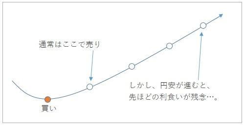 ポジション決済の概念図