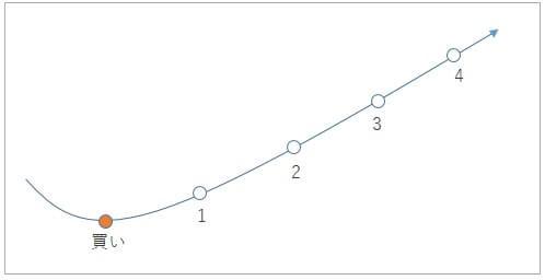 決済トレール機能の概念図