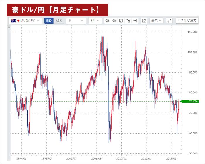 月足チャートで見る豪ドル/円のレンジ範囲(1993年~)