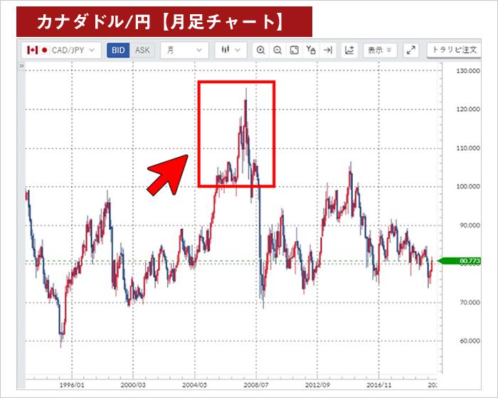 リピートFXの発注範囲(カナダドル/円)