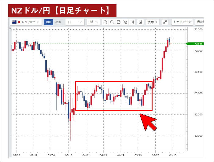 NZドル/円のリピート範囲(日足チャート)