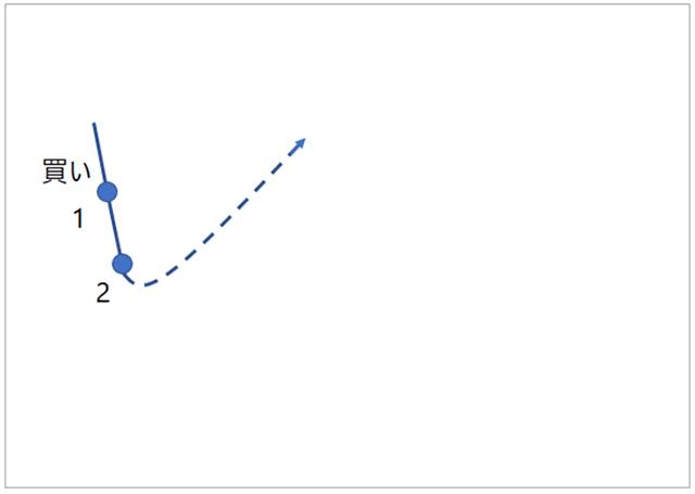リピートFXの2番目以降の注文図