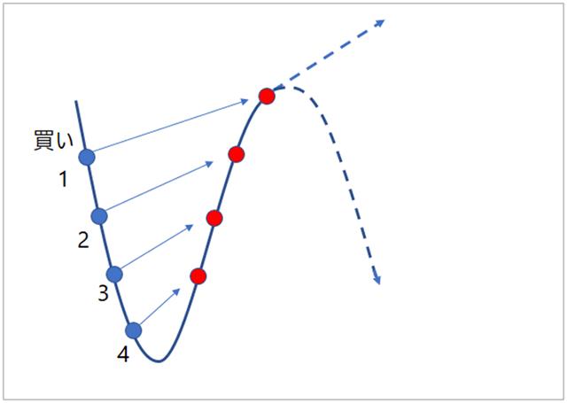 リピートFXの利食い状況図
