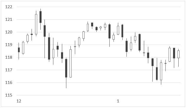 米ドル/円チャート(2014年12月~2015年1月)