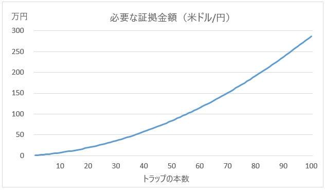 必要証拠金グラフ