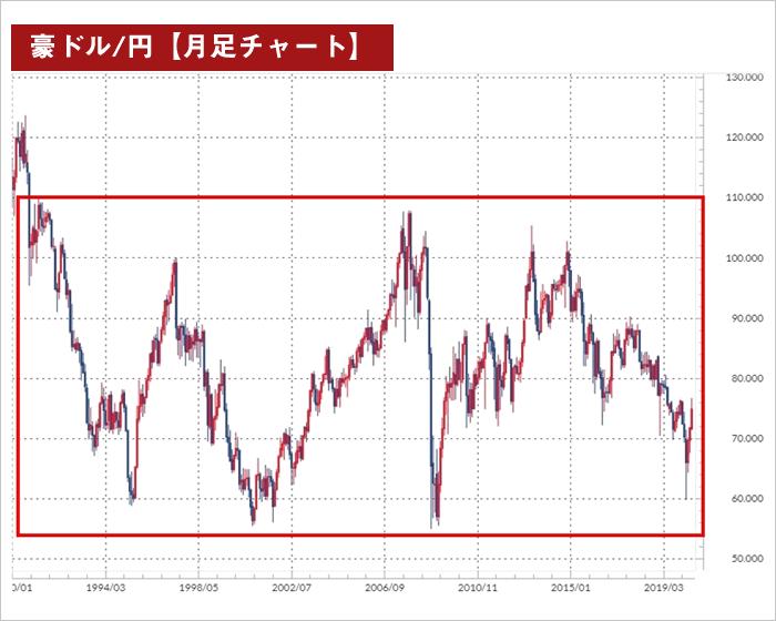 レンジ相場(豪ドル月足チャート)