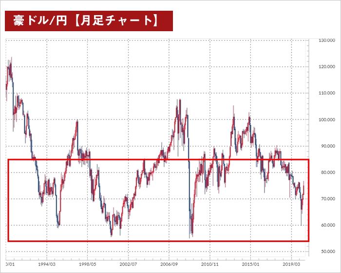 狭い範囲でのレンジ相場(豪ドル月足チャート)