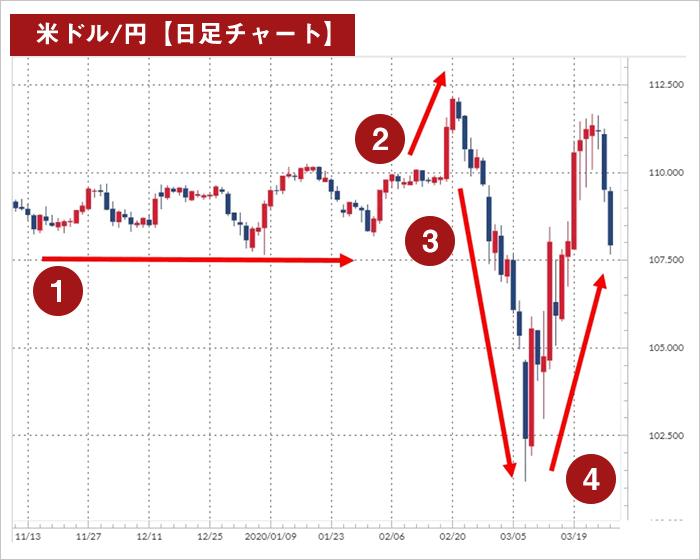 レンジ相場(米ドル円日足チャート)
