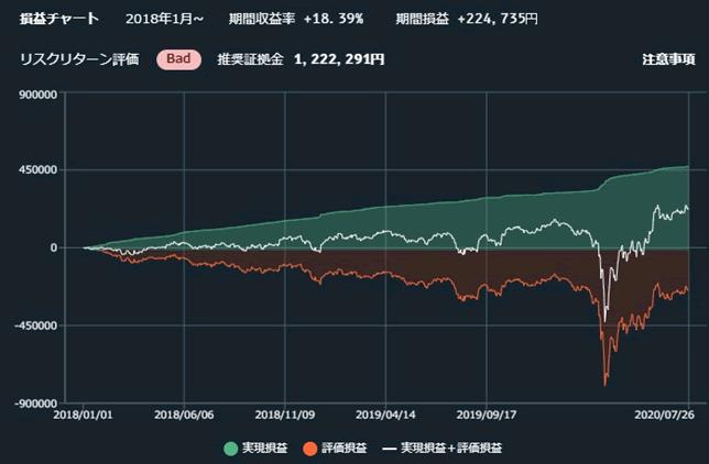 トライオートFXスペシャルの大暴落想定の6通貨分散グラフ
