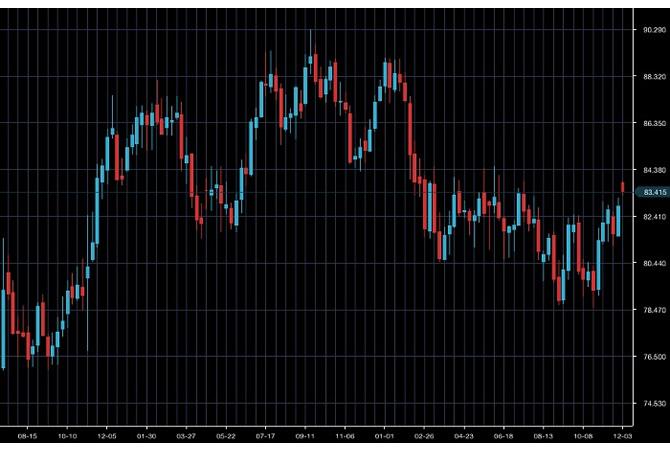 豪ドル/円チャート(トレード期間中)