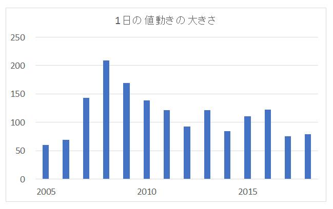豪ドル/円日足の高値・安値の差の平均値