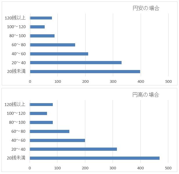米ドル/円(USD/JPY)の円高・円安バックテスト