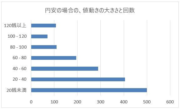 米ドル/円(USD/JPY)の円安バックテスト
