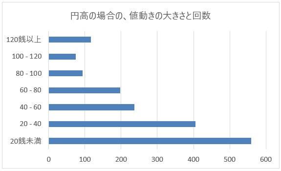 米ドル/円(USD/JPY)の円高バックテスト