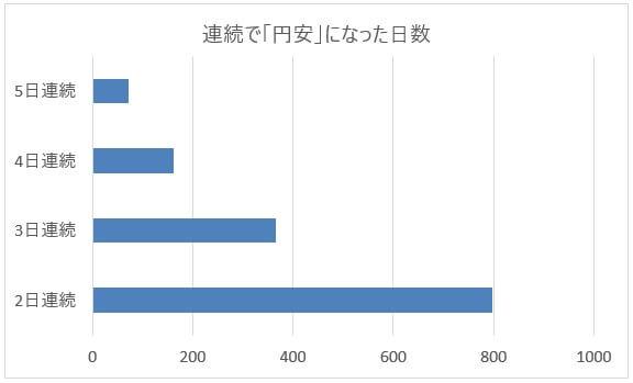 米ドル/円(USD/JPY)が連続で円安になった日数グラフ