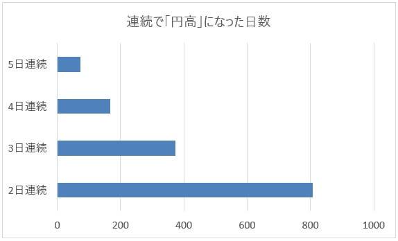 米ドル/円(USD/JPY)が連続で円高になった日数グラフ