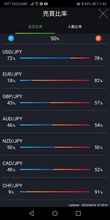 売買比率画面(DMMFXスマホアプリ)