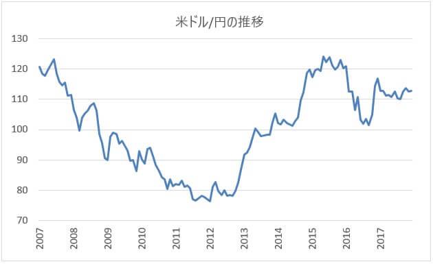 米ドル/円の長期チャート(2007年~)