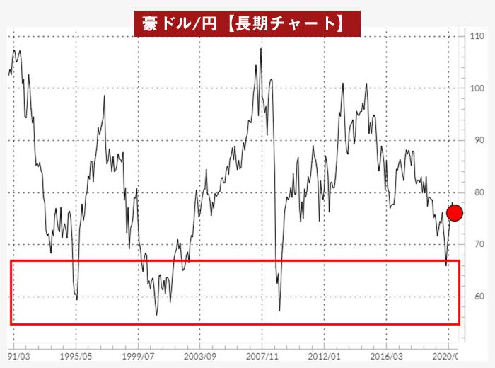 豪ドル/円ラインチャート(1991年以降)