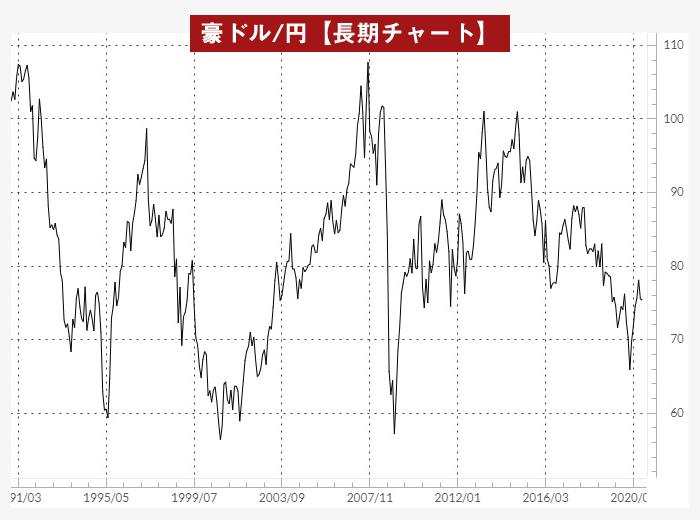 豪ドル/円月足チャート(1991年以降)
