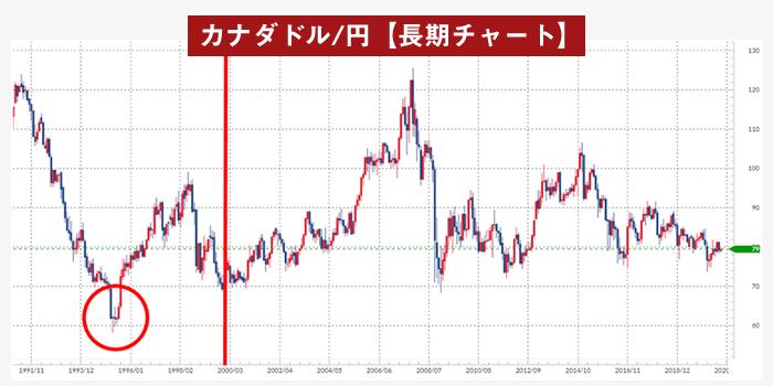 カナダ/円月足チャート(1991年以降)